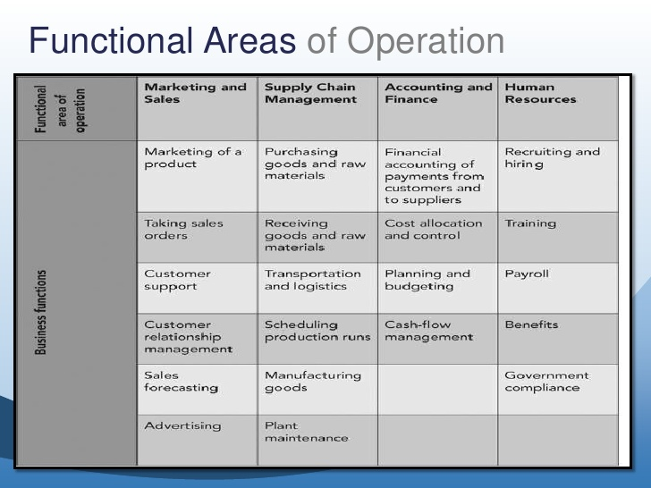 business-functions-business-processes-in-erp-6-728