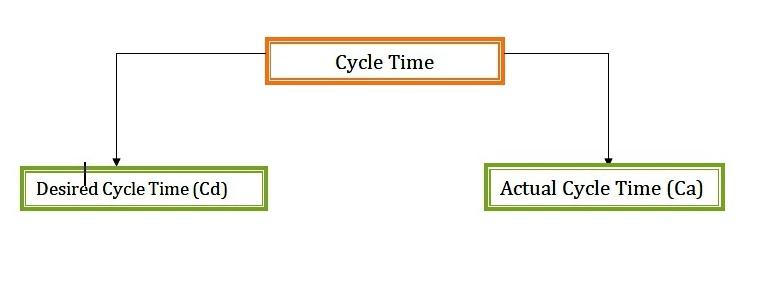 Omu2 Topic 5 Line Balancing The Streak