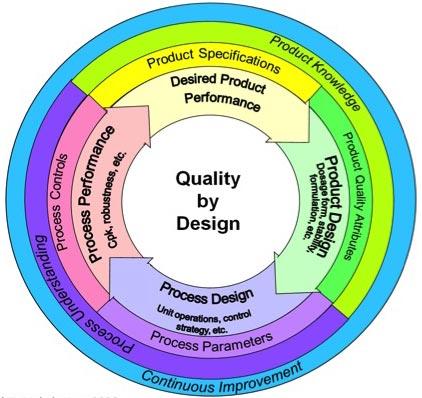 design for quality