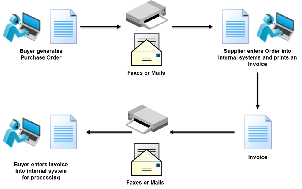 Figure-1.1-Manual-Document-Exchange-1024x641