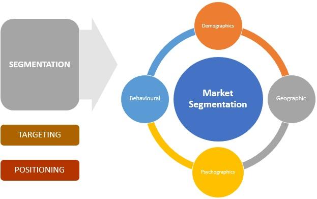 M/U1 Topic 9 Market segmentation, Targeting and Positioning