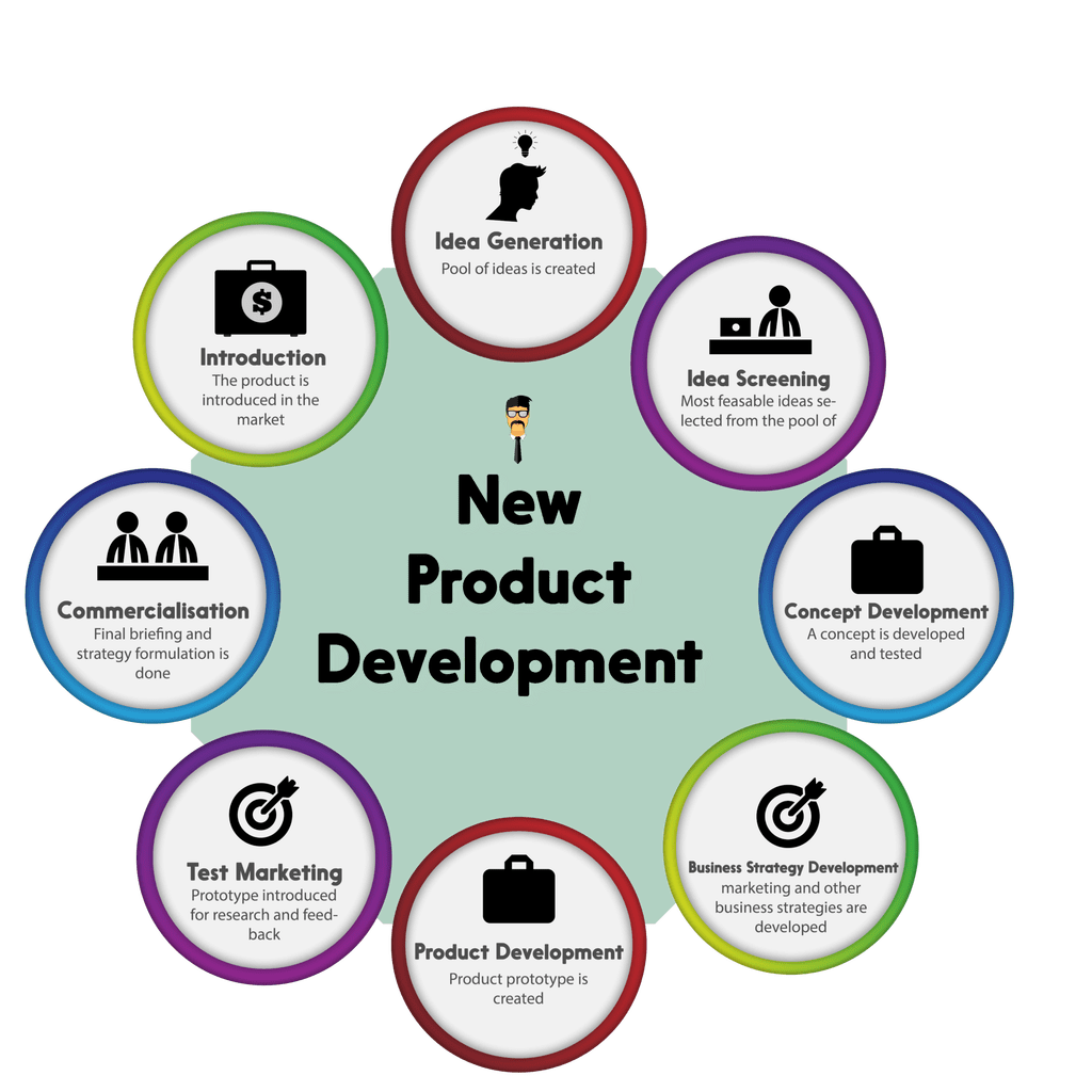 M u2 topic 10 new product development strategies the for New product design