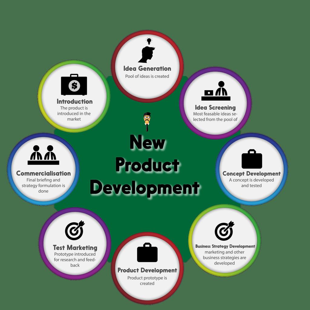 M/U2 Topic – 10 New Product Development Strategies – The Streak