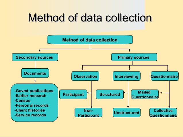 difference between primary and secondary data in research