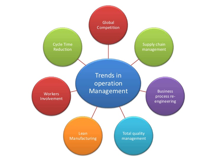 OM/U1 Topic 6 Recent Trends in Operations Management – HOME