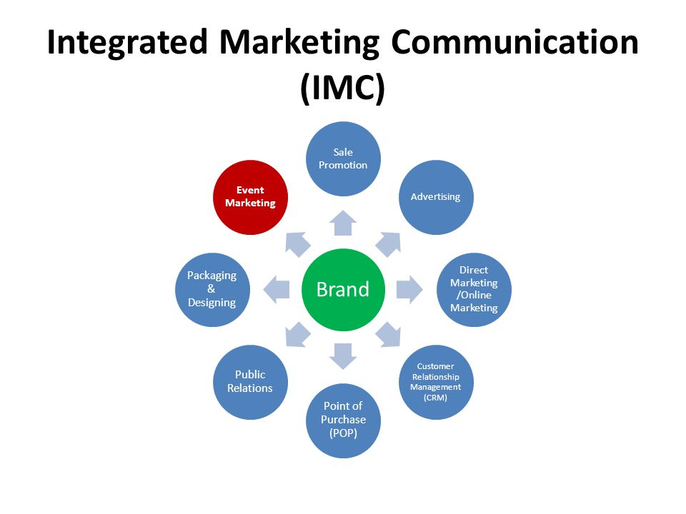 integrated marketing communications advertising sales promotion Integrated advertising, promotion, and marketing communications speaks to an evolved definition of integrated marketing and teaches you how to effectively communicate in the business world it champions the importance of integrating all marketing communications and helps you understand how communications are produced and transmitted.