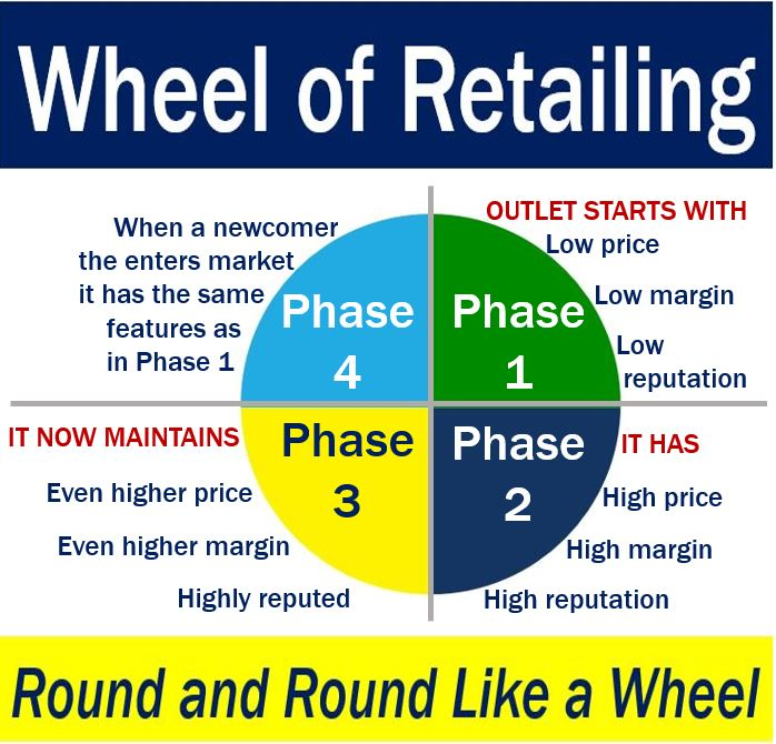 RM/U1 Topic 1 Definition, Scope and Importance of Retailing