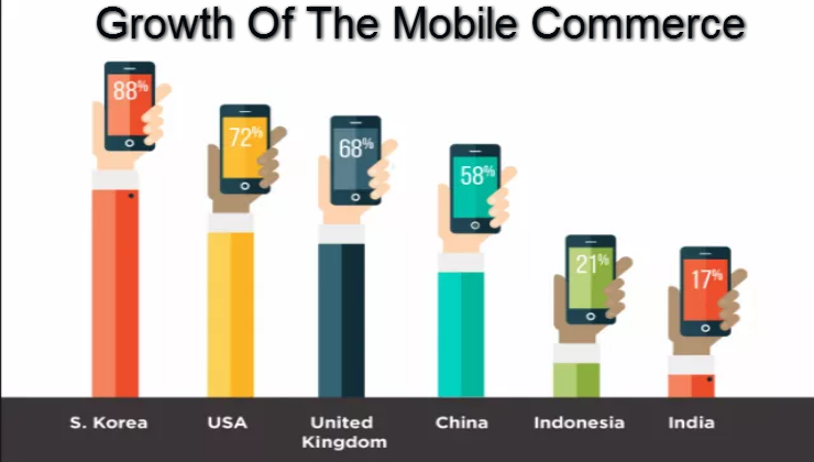Development-of-the-Mobile-Commerce.png