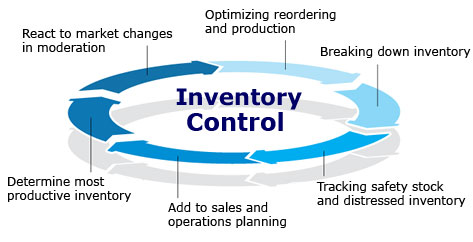 inventory-cycle