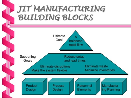 just-in-time-manufacturing-ppt-15-638