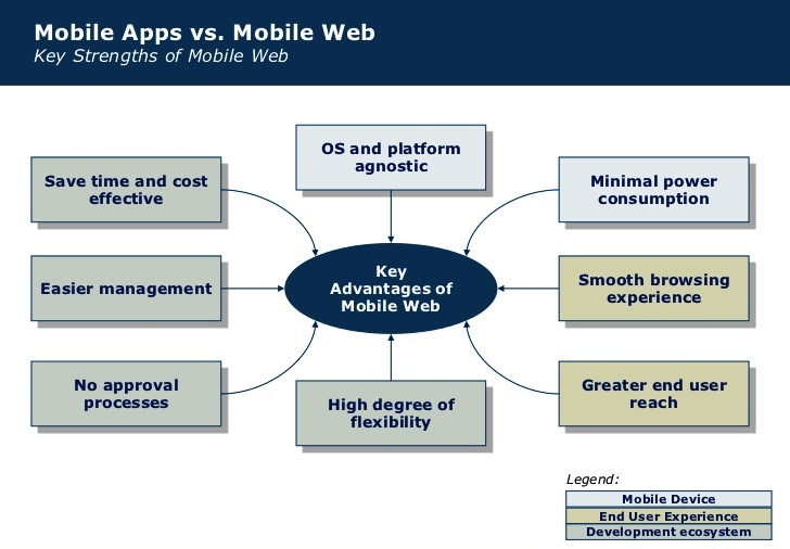 mobile-applications-current-and-emerging-trends-9-728