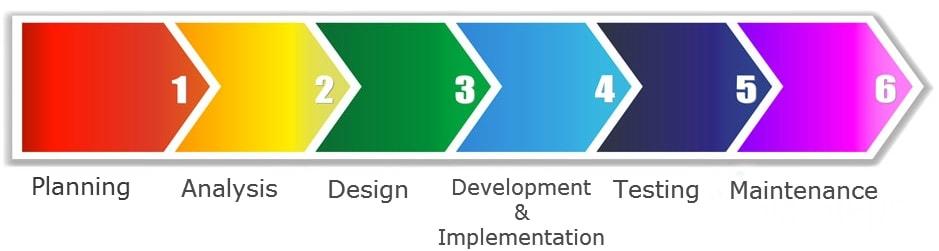 Process Of Software Development Theintactone Com