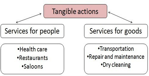 Classification-of-services-1.jpg