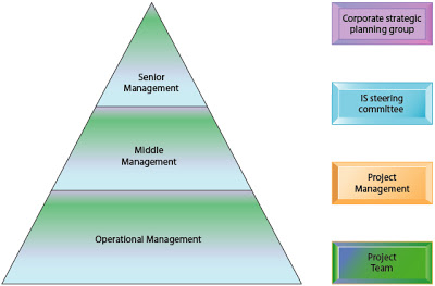 Managing Projects Business Value Of Information Systems Managing Projects Risk Theintactone Com