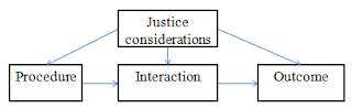 Service Marketing - Justice theory