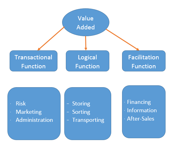 marketing-channel-function-performed-by-middleman.png