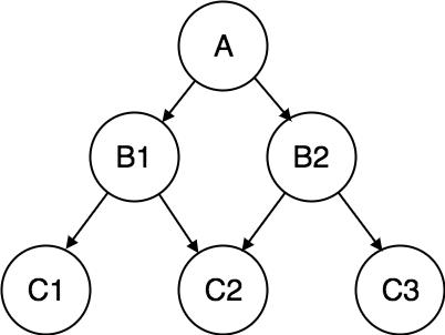 Database Management Software 2