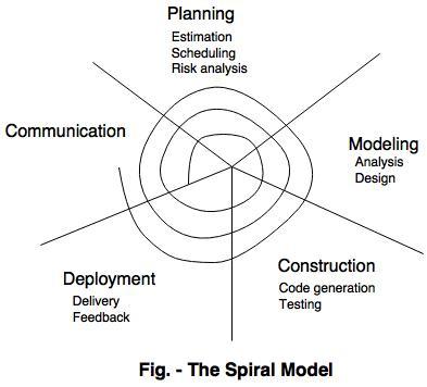 6.2 spiral-model.jpg