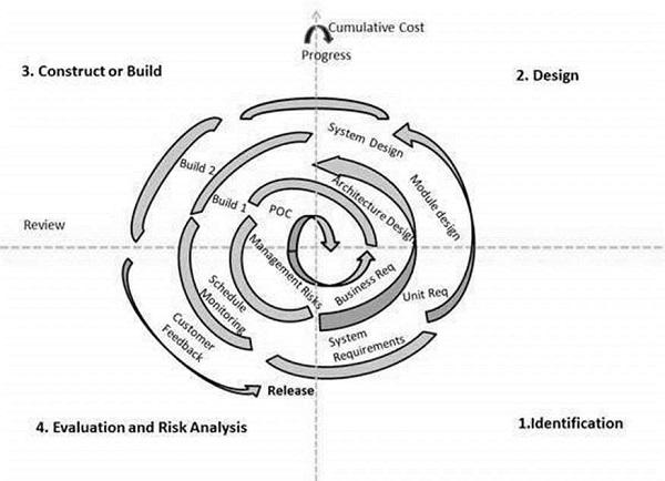 7 sdlc_spiral_model.jpg