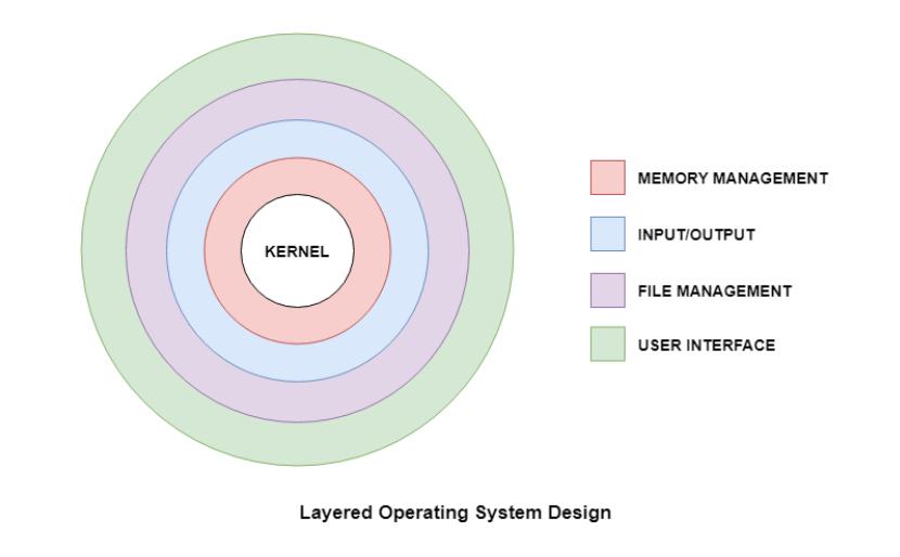 9 Operating System Design.PNG