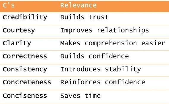 seven-cs-of-business-communication.jpg