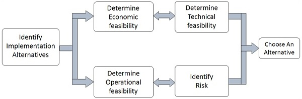 1.1 feasibility_analysis