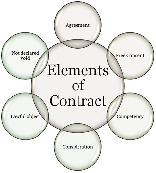 1.2 elements-of-contract.jpg