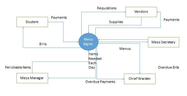 2.2 context_diagram
