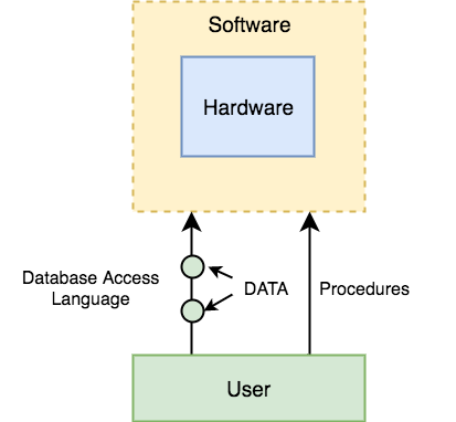 3.1 components-of-dbms