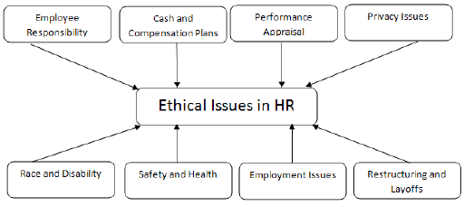 4 hrm_ethics