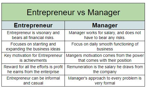 5.1 Difference-between-entrepreneur-and-manager