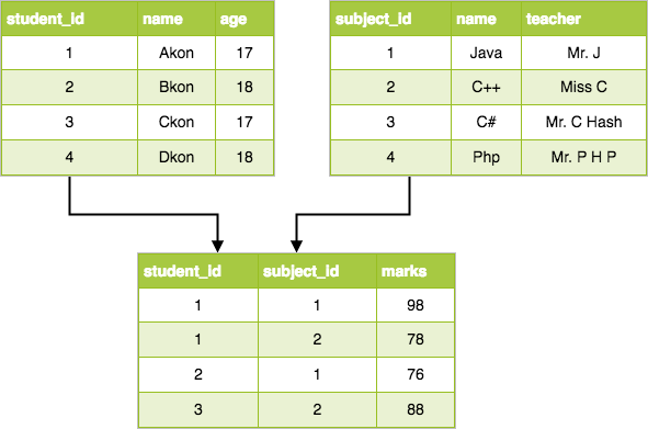5.1 relational-dbms-model.png