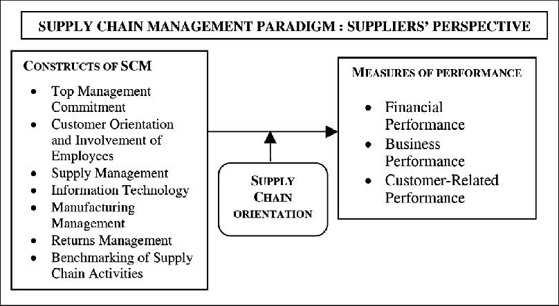 OM/U4 Topic 1 Conceptual Model of SCM – HOME | MANAGEMENT NOTES