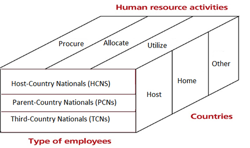 HRM/U5 Topic 3 Basic Principles Governing International Human