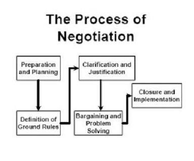 CCM/U3 Topic 6 Negotiation Process – HOME | MANAGEMENT NOTES