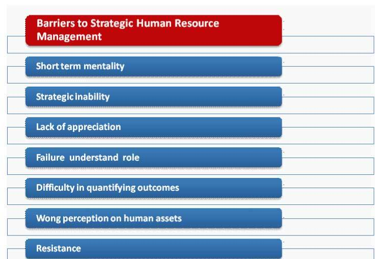 HRM/U1 Topic 6 Barriers to Strategic HRM – HOME | MANAGEMENT NOTES