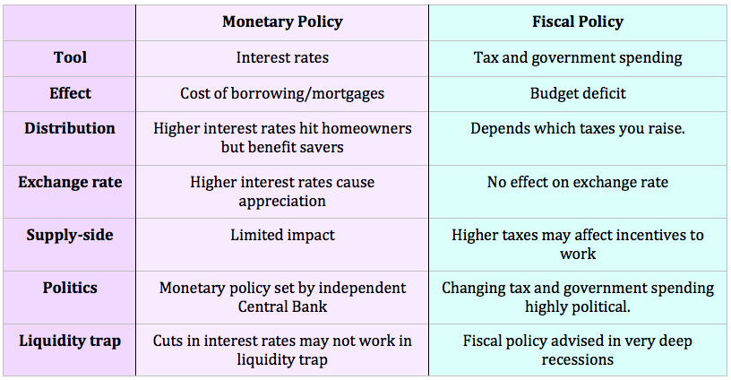 topic 7 monetary-vs-fiscal-policy.png