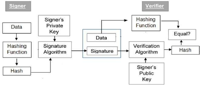 4.1 model_digital_signature