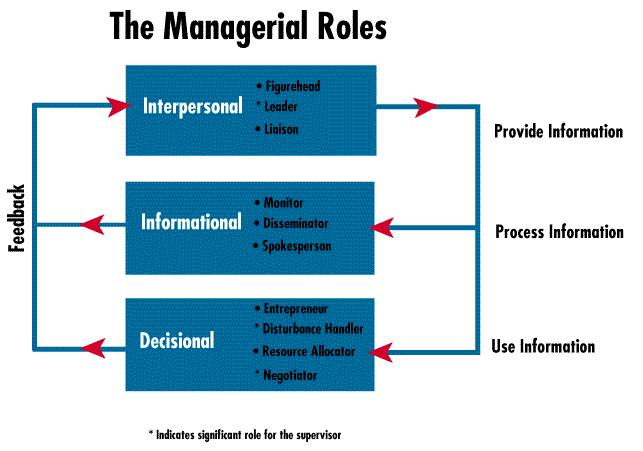 managerial hierarchy roles and skills
