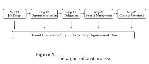 1.1 Principles-of-management-the-organizational-process-figure-1.jpg