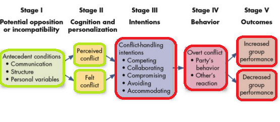 6.1 conflict-process