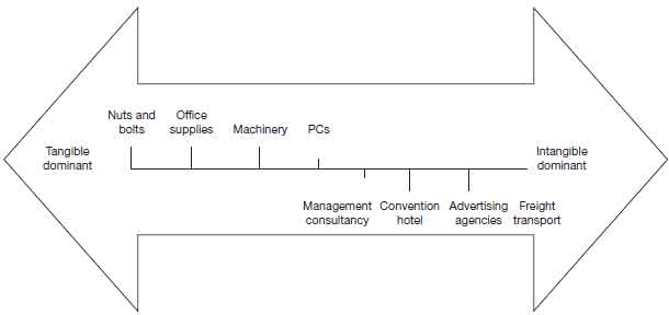 2.1 continuum-of-tangibility-and-intangibility-business-product-service-classifications.jpg