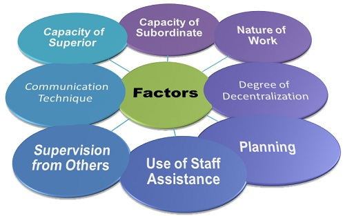 4.2 Factors