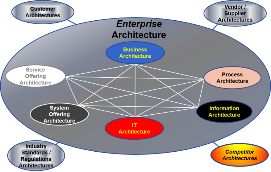 4.1 Enterprise-System-Architecture