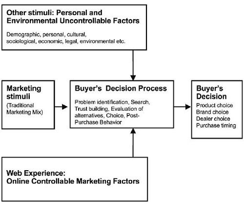 1.1 online_customer_behavior