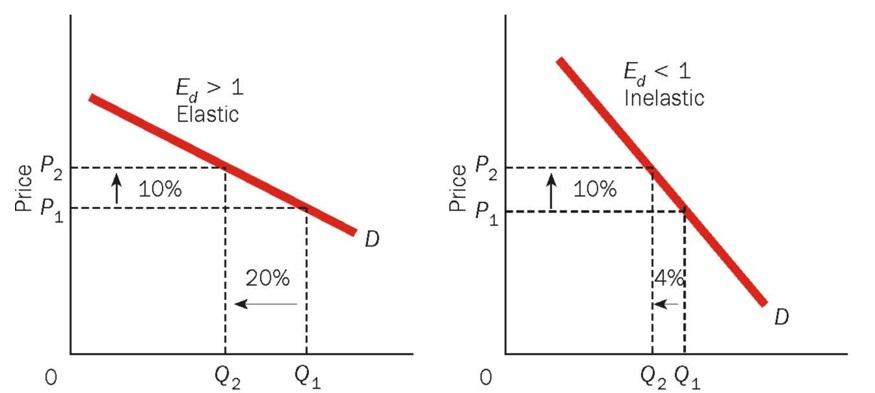 Be U2 Topic 2 Price Elasticity Of Demand Theintactone Com