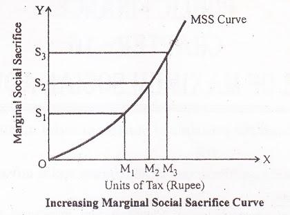 Increasing-Marginal-Social-Sacrifice-Curve