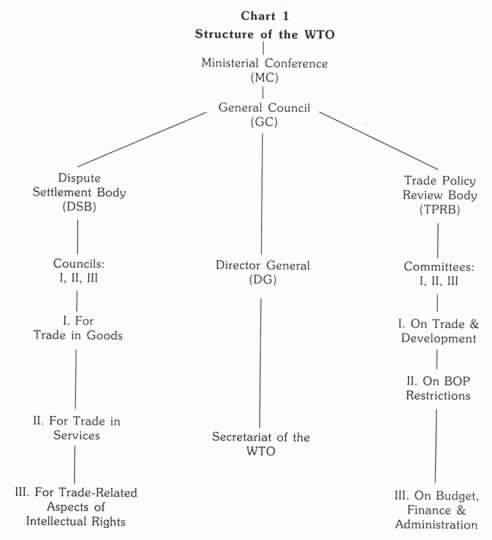 WTO Organizational Structure